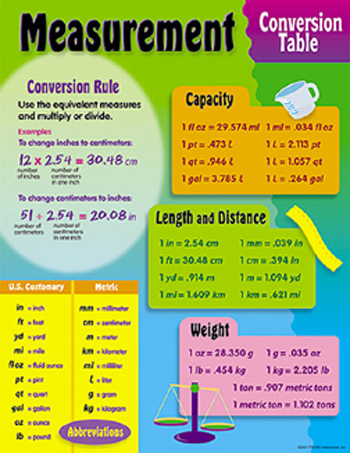 Measurement Conversion Poster Images Frompo