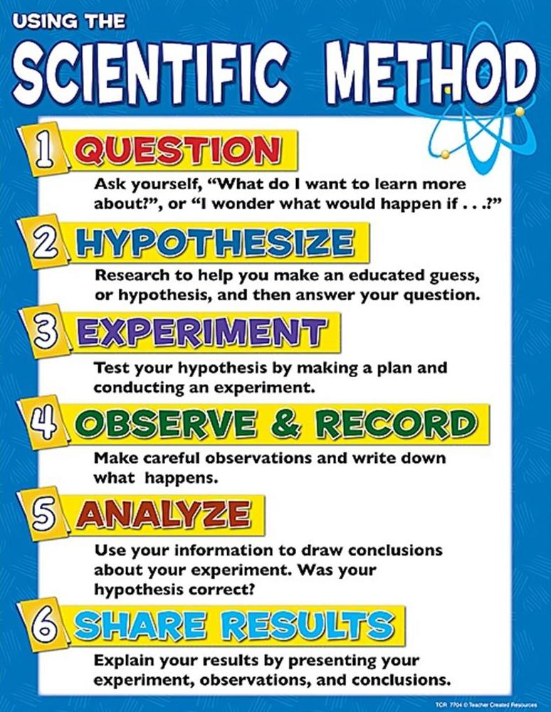 scientific method vocabulary list docx Scientific method this is the key to communicating findings and conducting experiments the students will be able to list the steps in order, correctly use the.